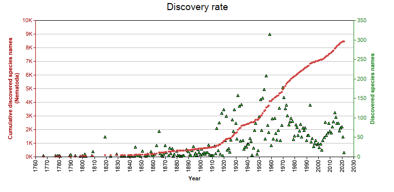 Discovery statistics